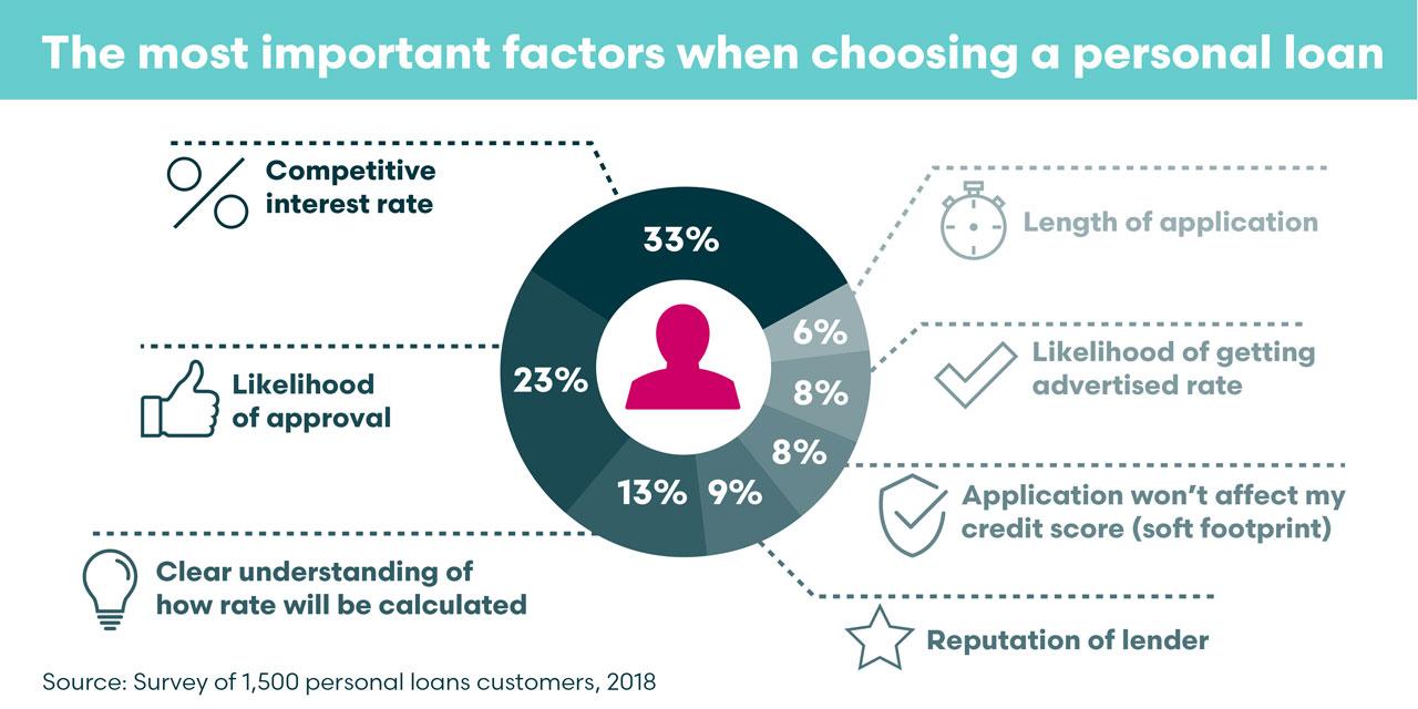 Glendale Creative Shawbrook Bank Infographic design